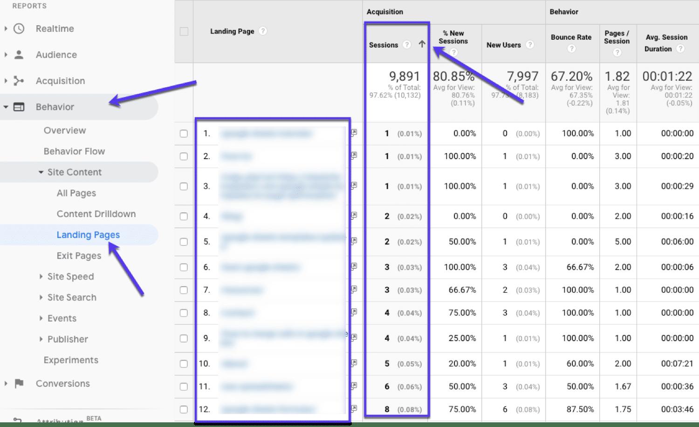 Vinden van onderpresterende pagina's in Google Analytics