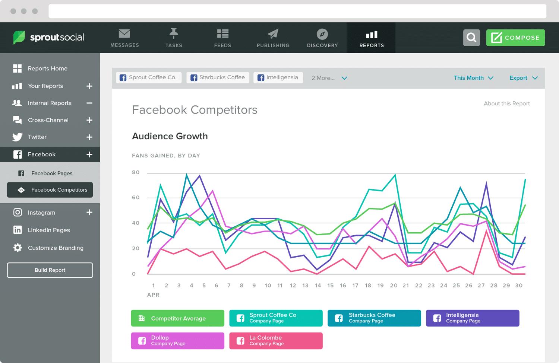 Onderzoek naar je concurrenten door Social Sprout