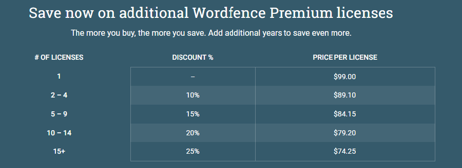 Prijzen Wordfence Premium