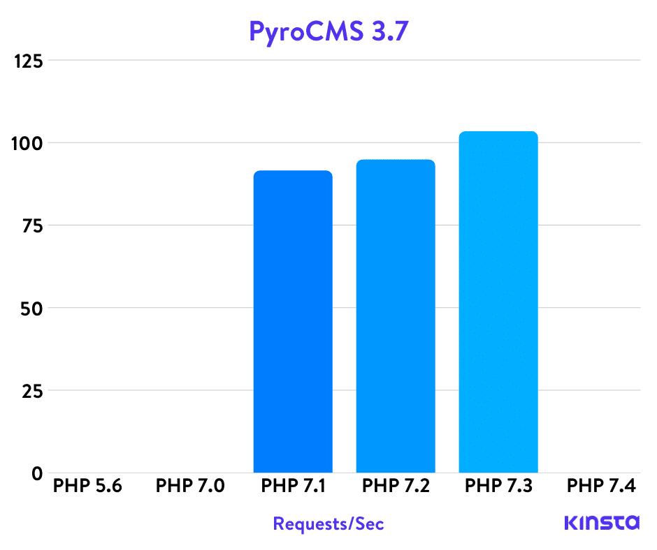 PyroCMS PHP benchmarks
