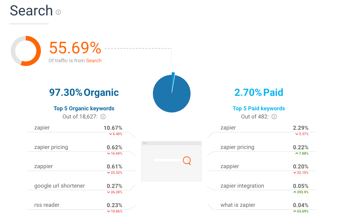 SimilarWeb Search rapport on Zapier.com