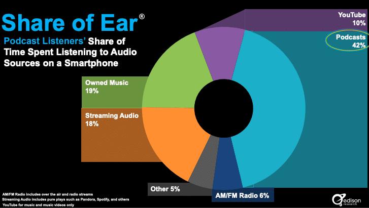 De tijd die mensen besteden aan het luisteren naar audiobronnen op de smartphone