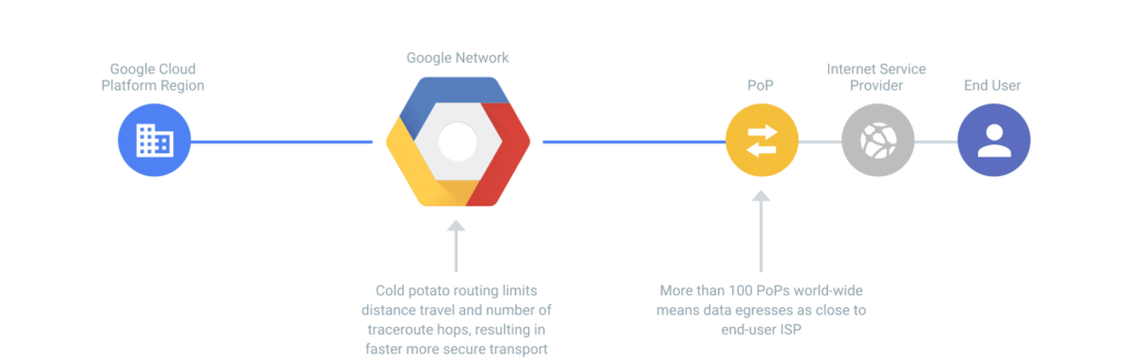 Google Cloud Platform Premium Tier (bron: Google)