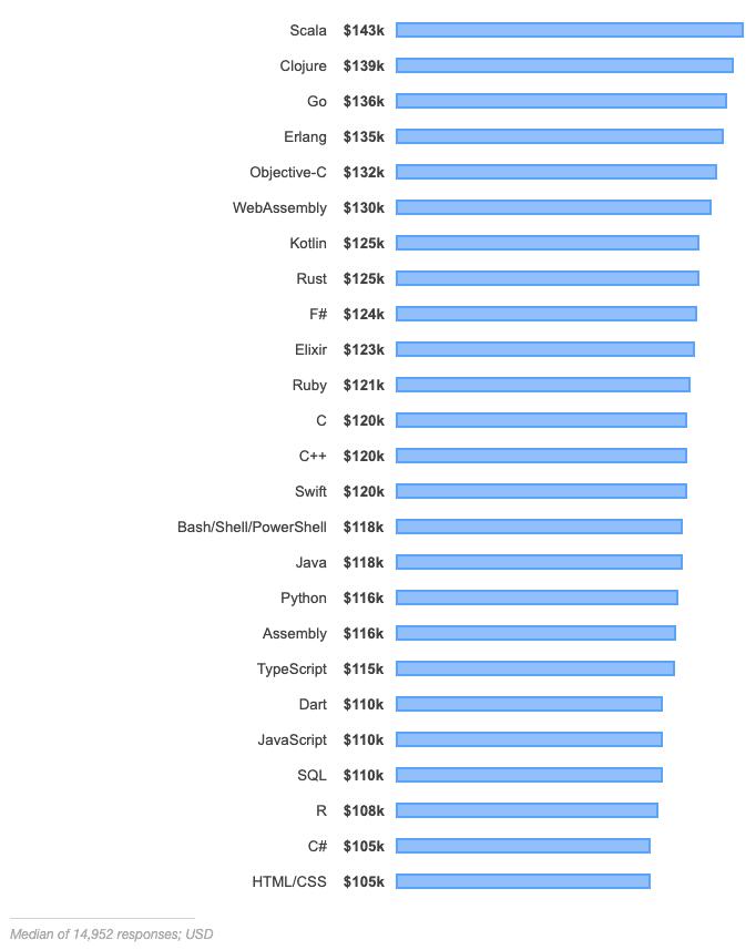 Bestbetaalde technologieën (bron: stackoverflow.com)