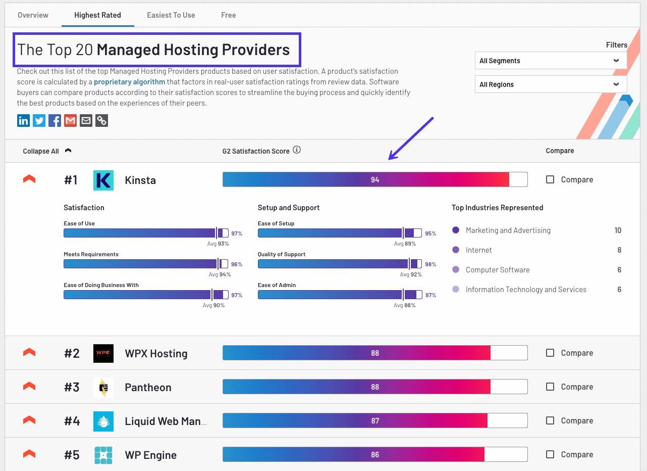 Het rapport van G2 over de top managed WordPress hostingproviders