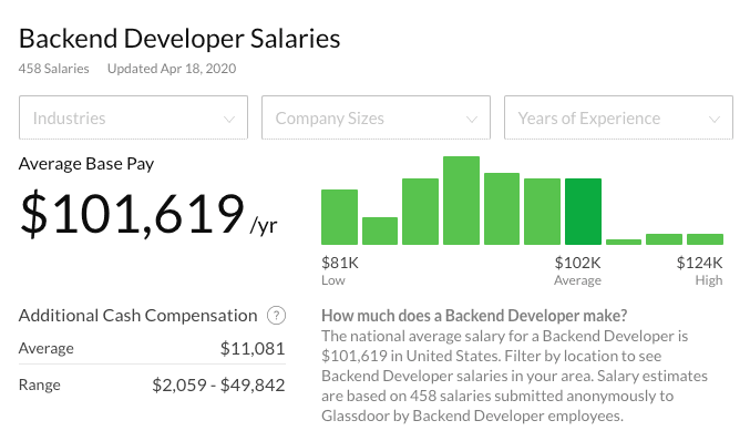 Salaris back-end developer (bron: Glassdoor.com)