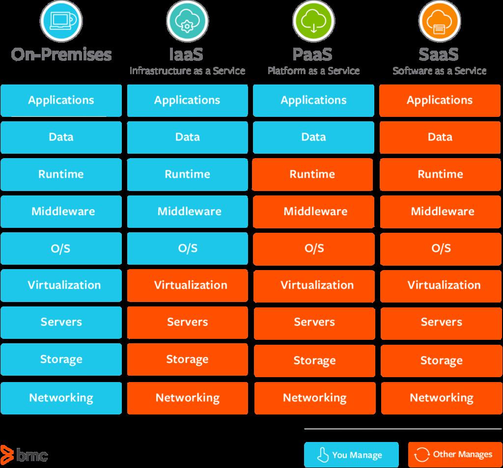 Hoe de verantwoordelijkheden zijn verdeeld binnen de verschillende cloudcomputing-servicemodellen