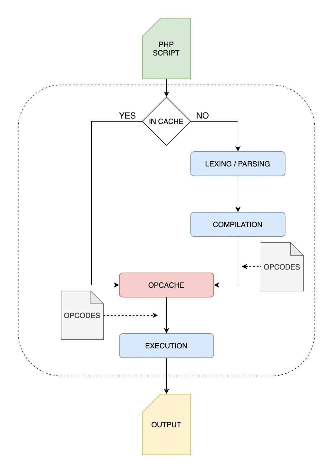 Het PHP uitvoeringsproces met OPcache ingeschakeld