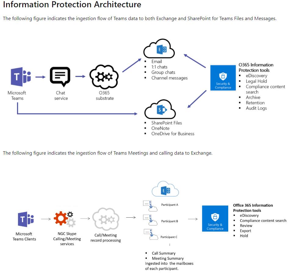 Microsoft Teams informatiearchitectuur