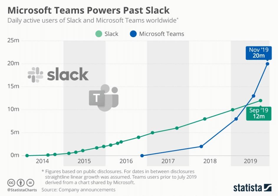 Microsoft Teams vs Slack gebruikers 2014–2019 (Bron: Statista.com)