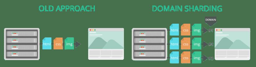 HTTP/2 domain sharding