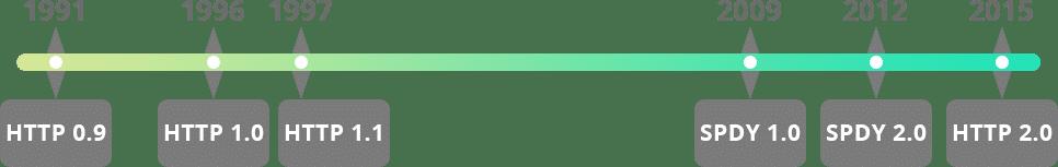 HTTP tijdlijn