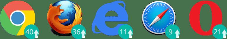 HTTP/2 browserondersteuning