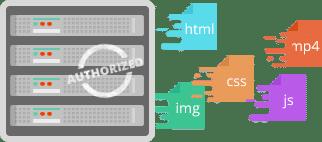 HTTP/2 geautoriseerd
