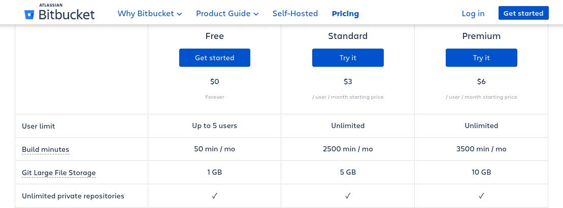 Bitbucket's prijsplannen