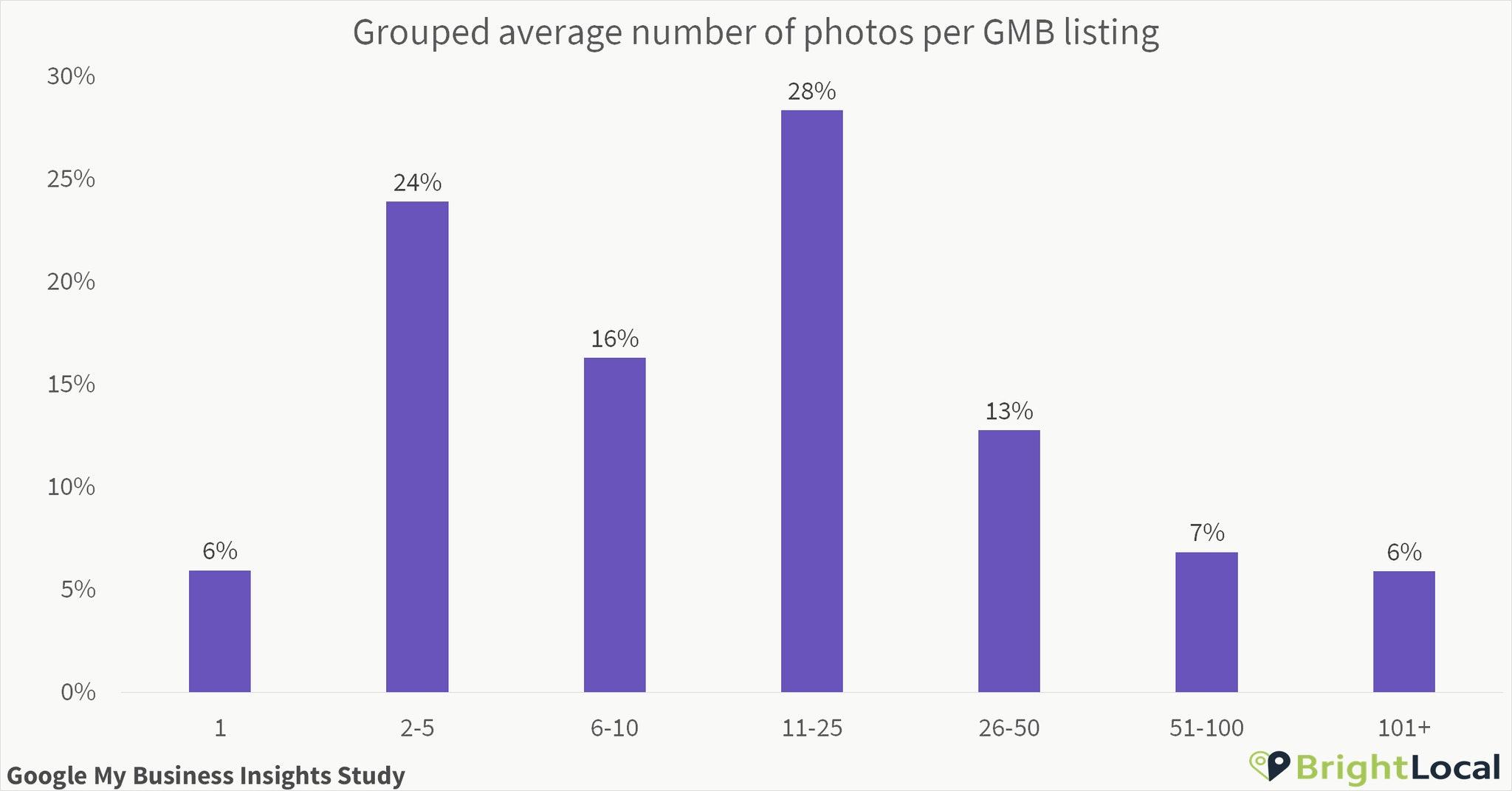 Gemiddeld aantal foto's bij GMB bedrijven