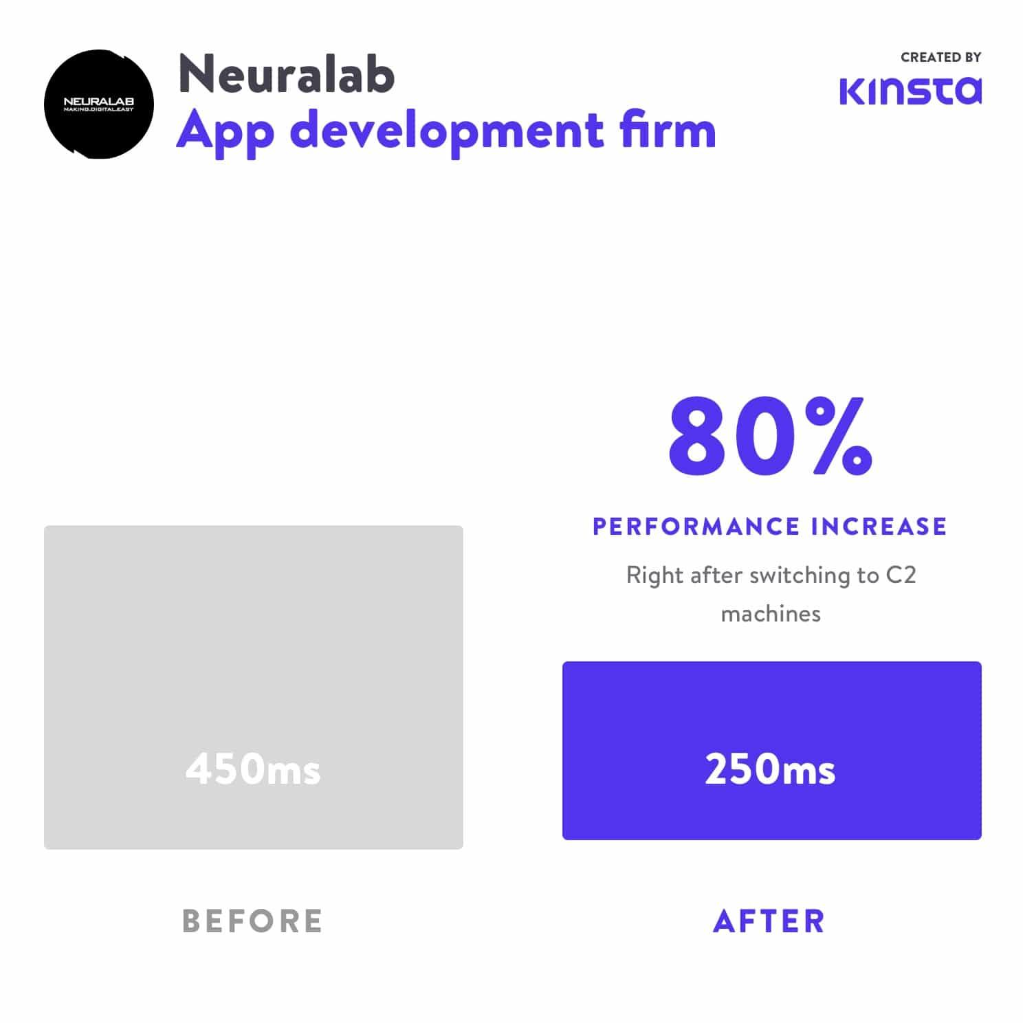 Neuralab zag een prestatieverbetering van 80% na de overstap naar C2.