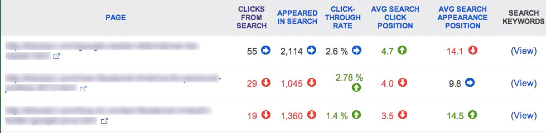 Het Page traffic rapport in Bing