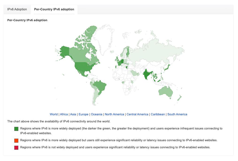 De adoptie van IPv6 per land