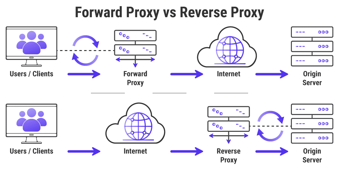 Forward proxyservers vs reverse proxyservers