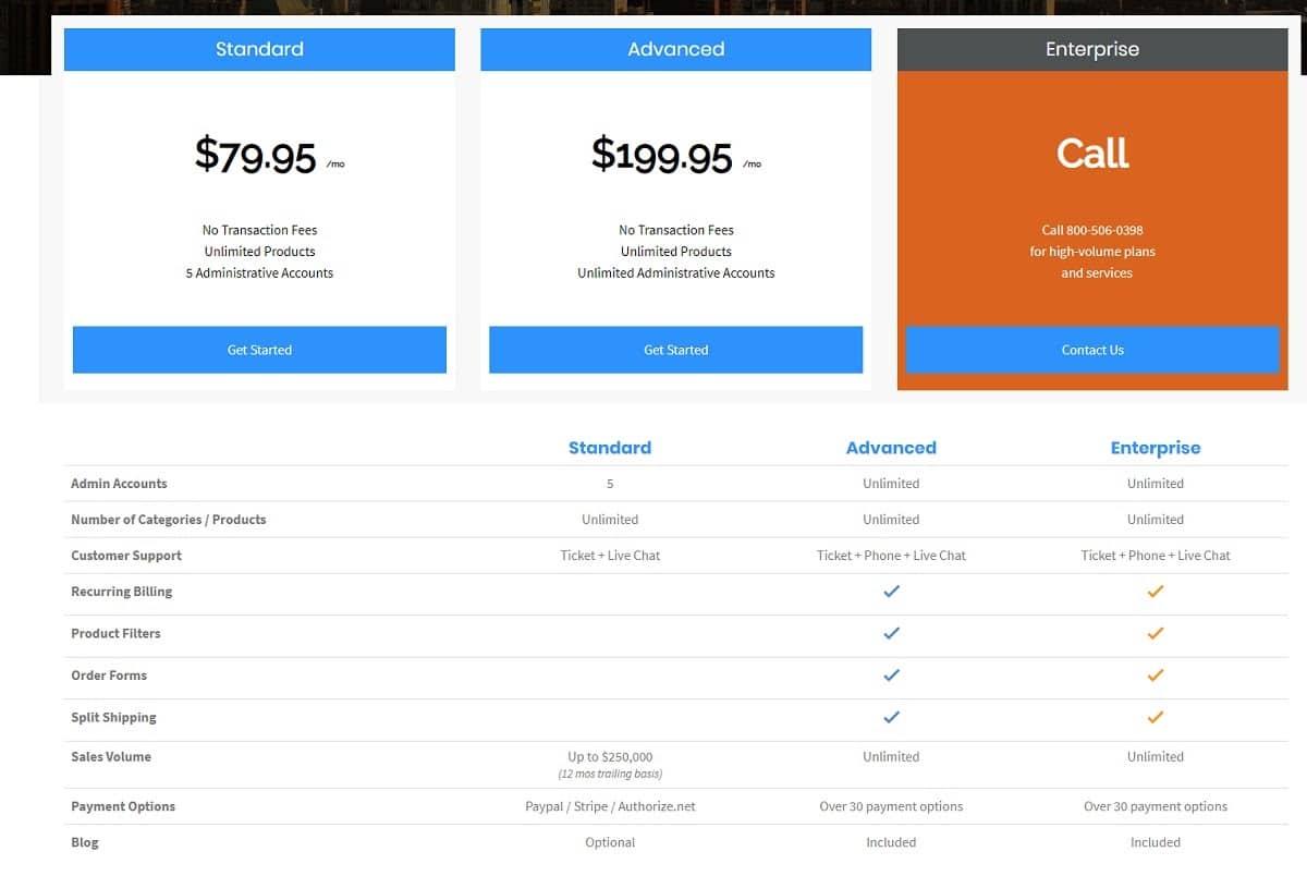 Kosten voor PinnacleCart