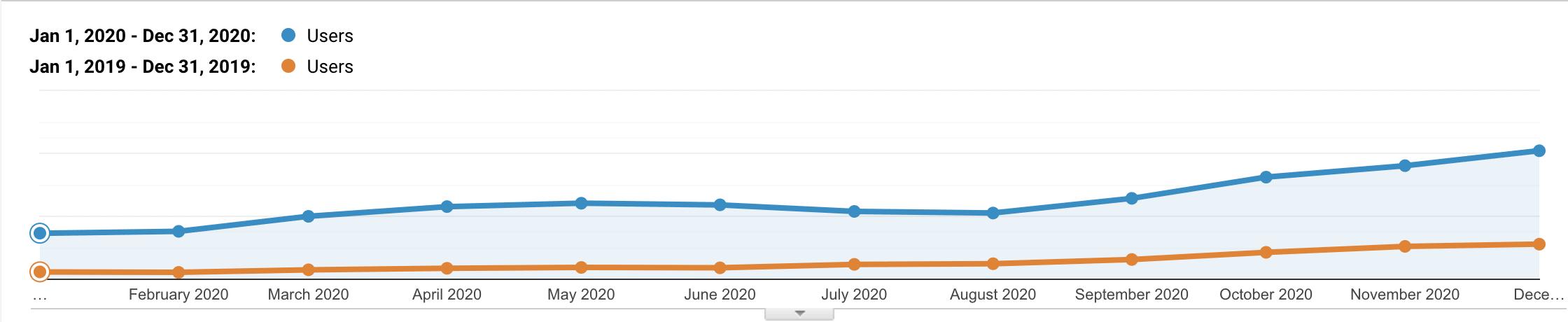 Kinsta NL organisch verkeer 2019 vs 2020