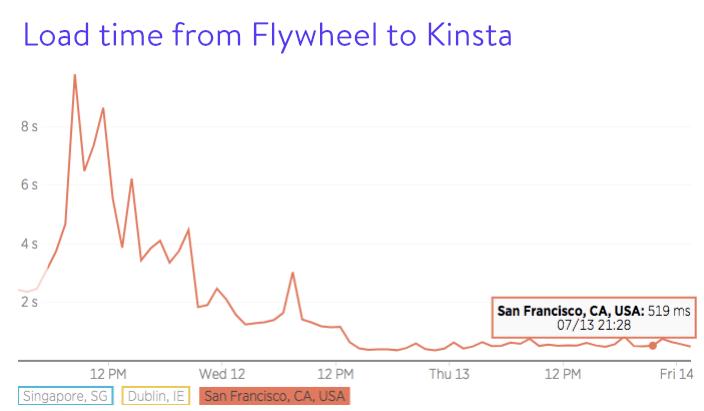 Tempo de carregamento de Flywheel para Kinsta