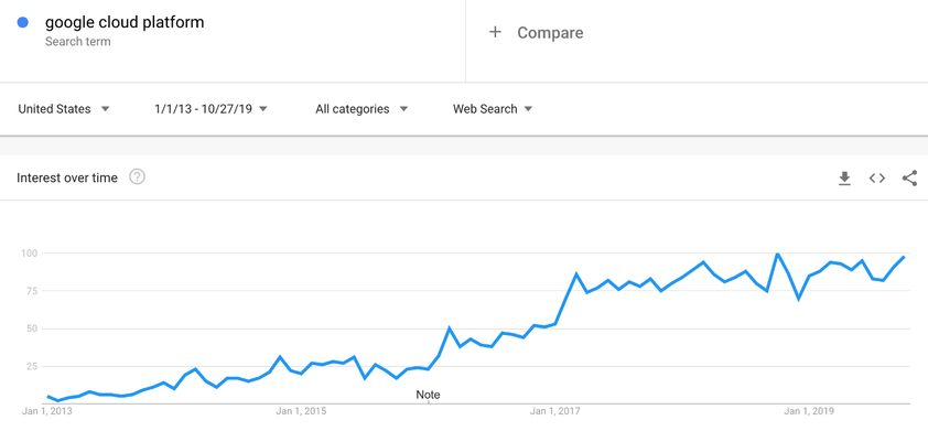 Histórico da plataforma Google Cloud no Google Trends