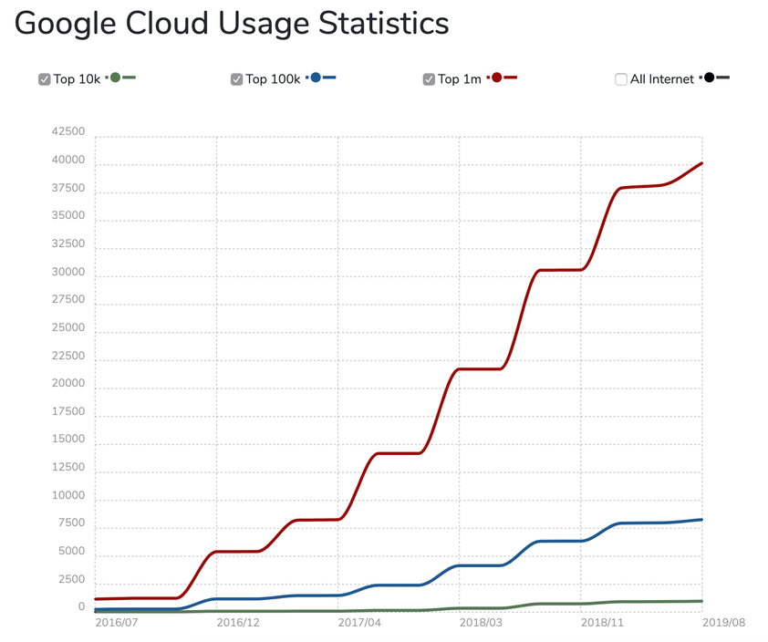 Estatísticas de uso do Google Cloud ao longo do tempo