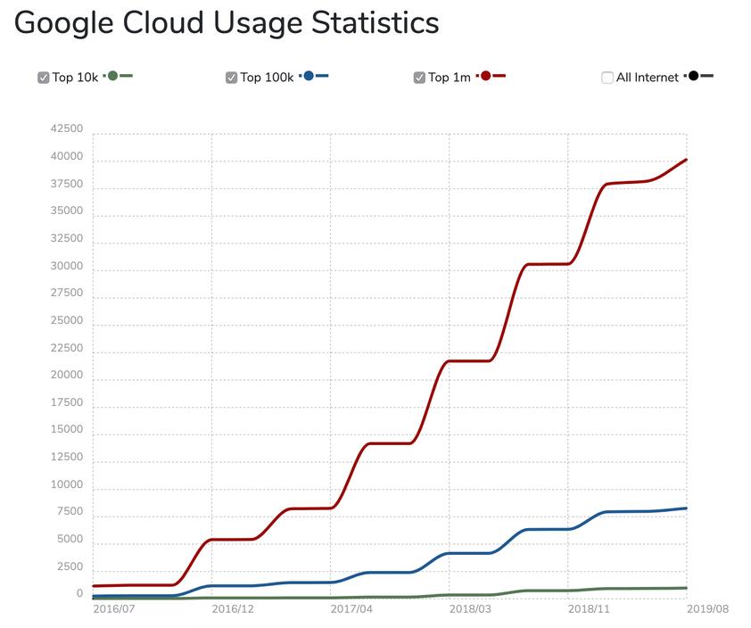 Estatísticas de uso do Google Cloud ao longo do tempo