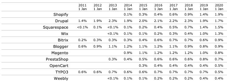 Crescimento ao longo do tempo para alguns CMS