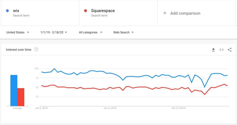 Dados Squarespace vs Wix.com no Google Trends
