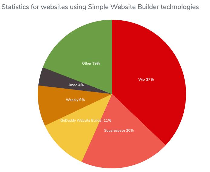 Gráfico de pizza da distribuição do uso do Website builder