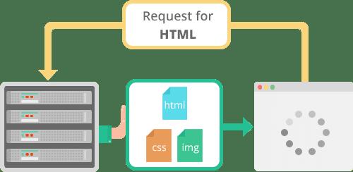 Push HTTP/2