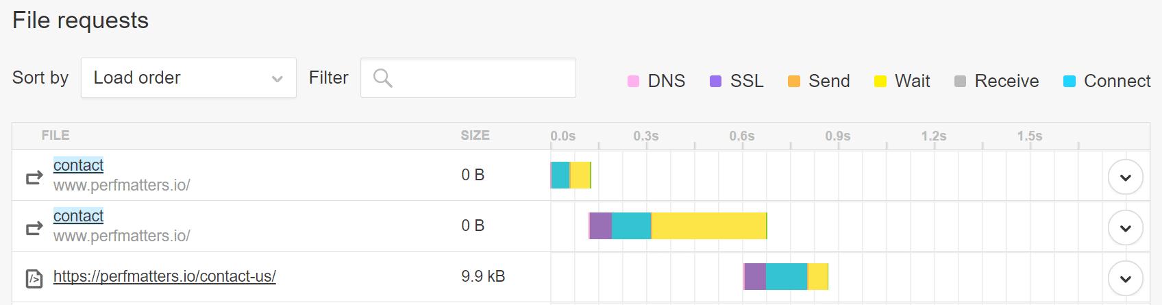 Solicitação de arquivos com URL incorreta no Pingdom