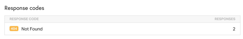Exemplo de código de resposta Pingdom 404