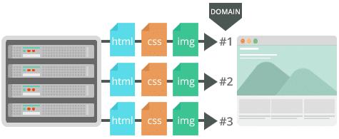 parallelize downloads across hostnames