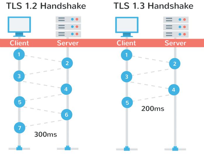 TLS 1.3 desempenho do aperto de mão