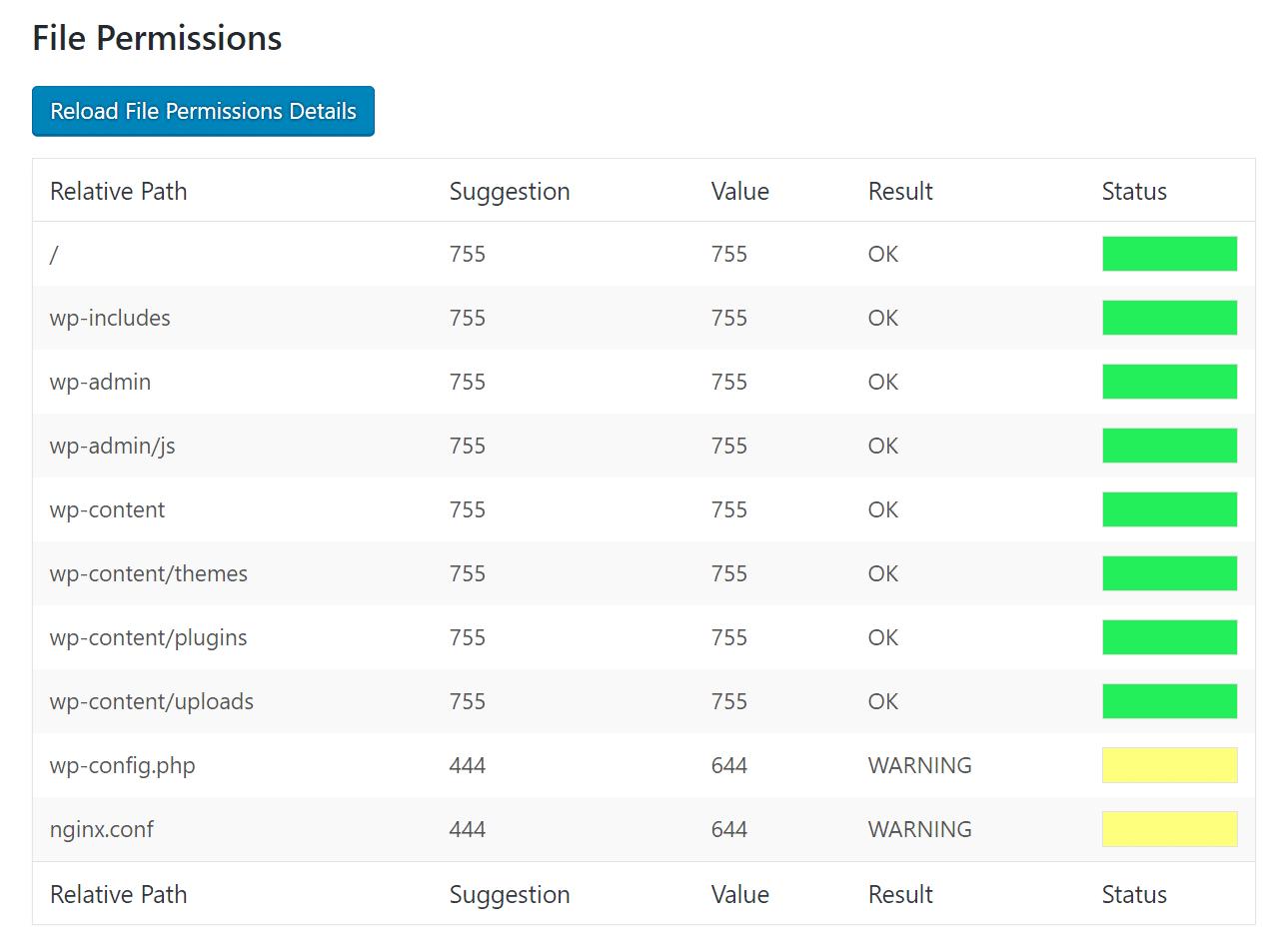 Verificação de permissões de arquivos do WordPress