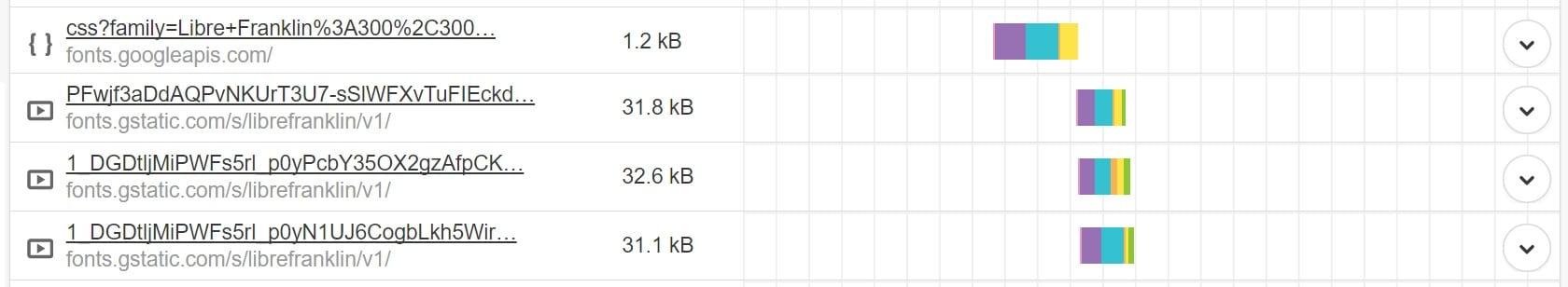 Pedidos HTTP da fonte Google