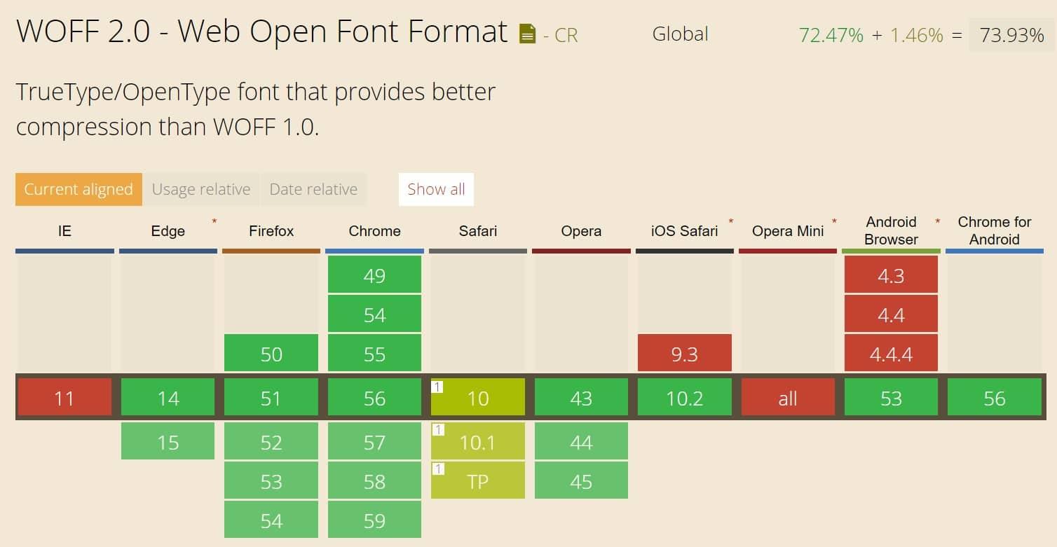 WOFF2 suporte ao navegador