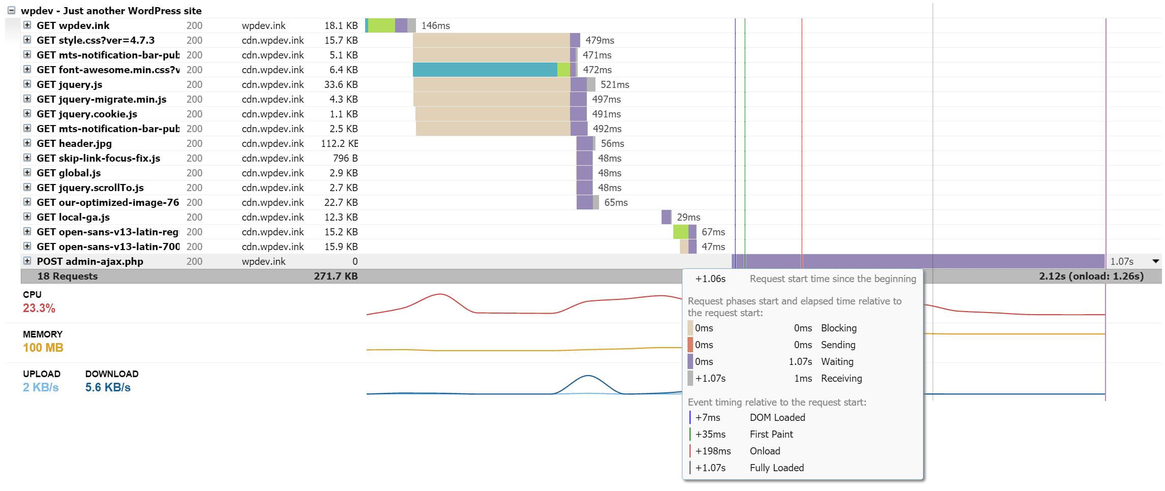 admin-ajax gtmetrix lento