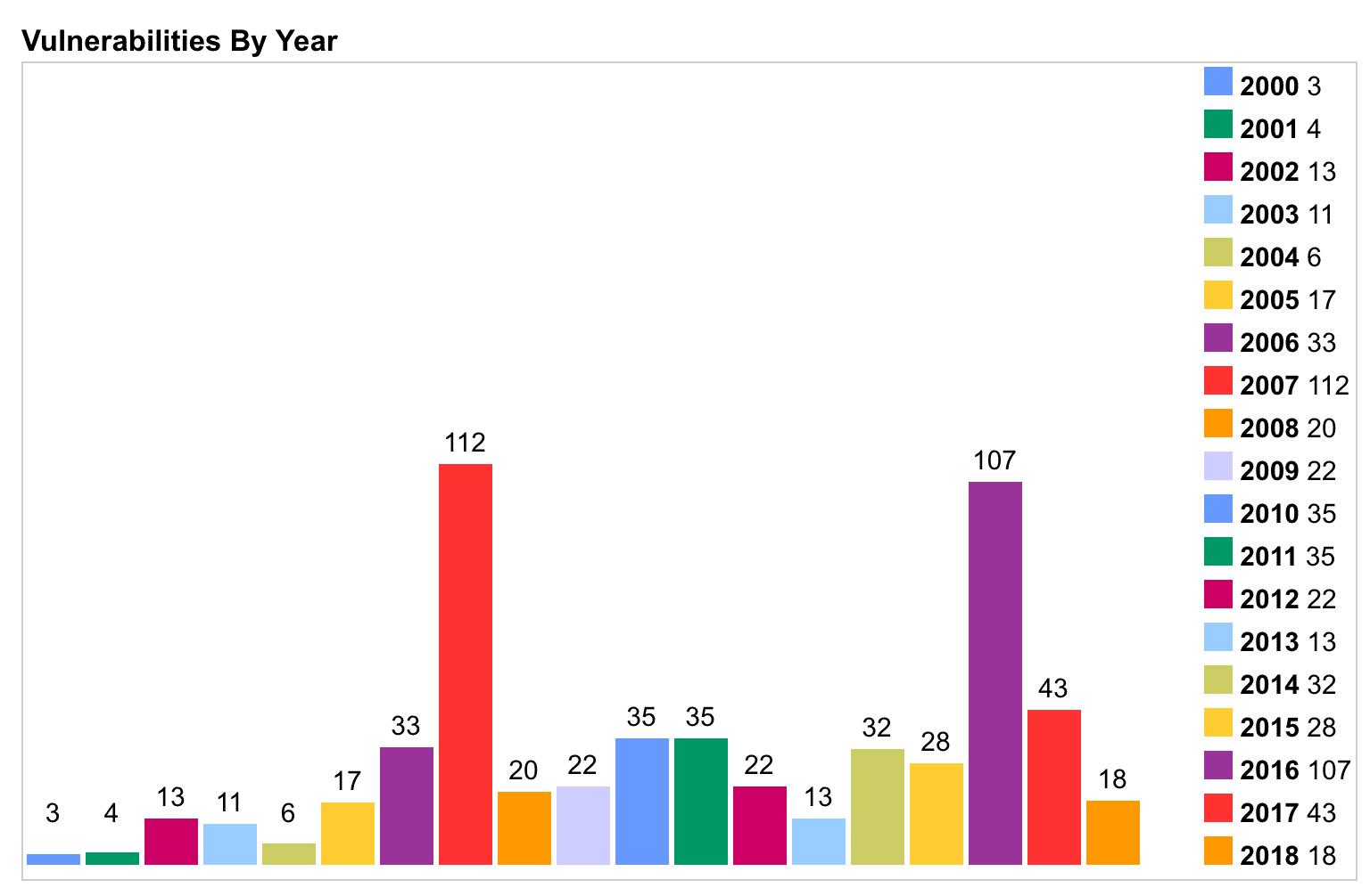 Vulnerabilidades de segurança do PHP por ano