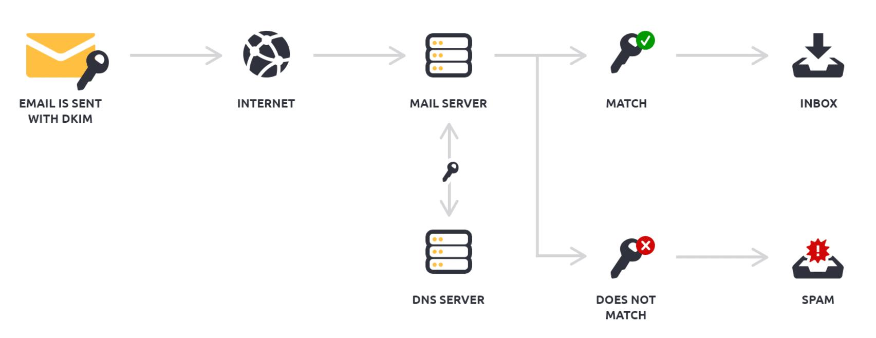 Como funciona a autenticação DKIM