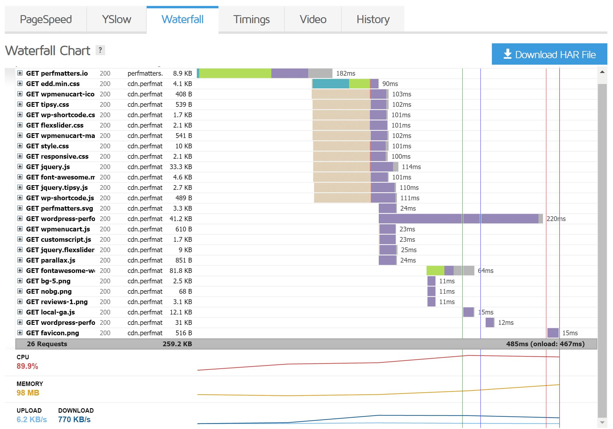 Gráfico em cascata GTmetrix