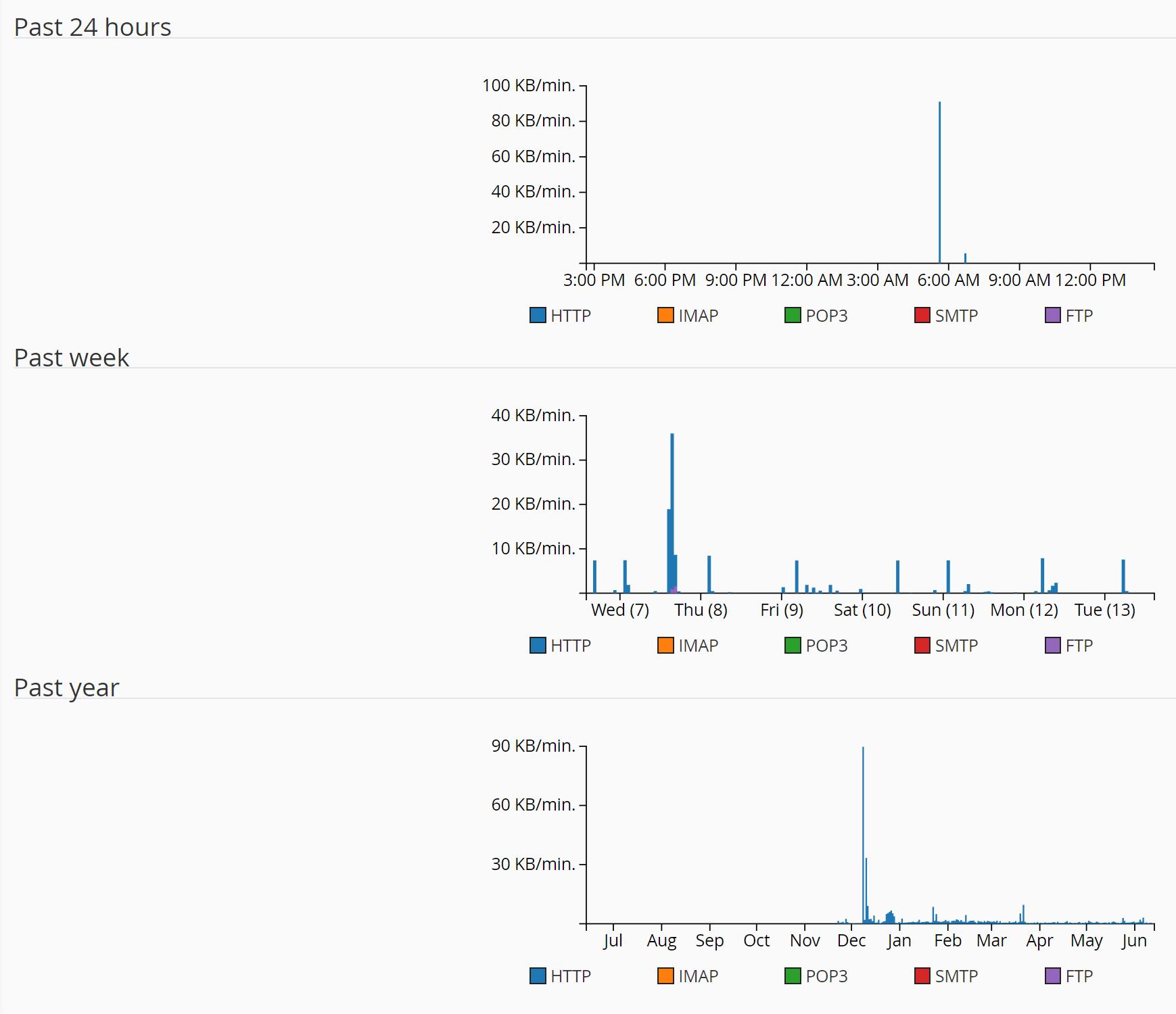 Resumo do uso da largura de banda do cPanel