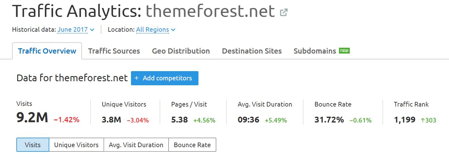 Análise de tráfego para ThemeForest.net