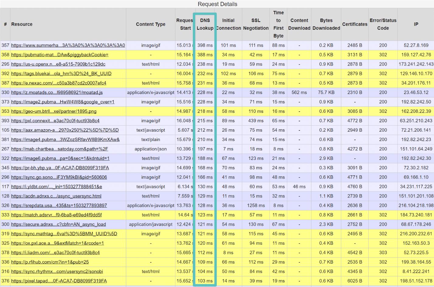Longos tempos de pesquisa de DNS (webpagetest)