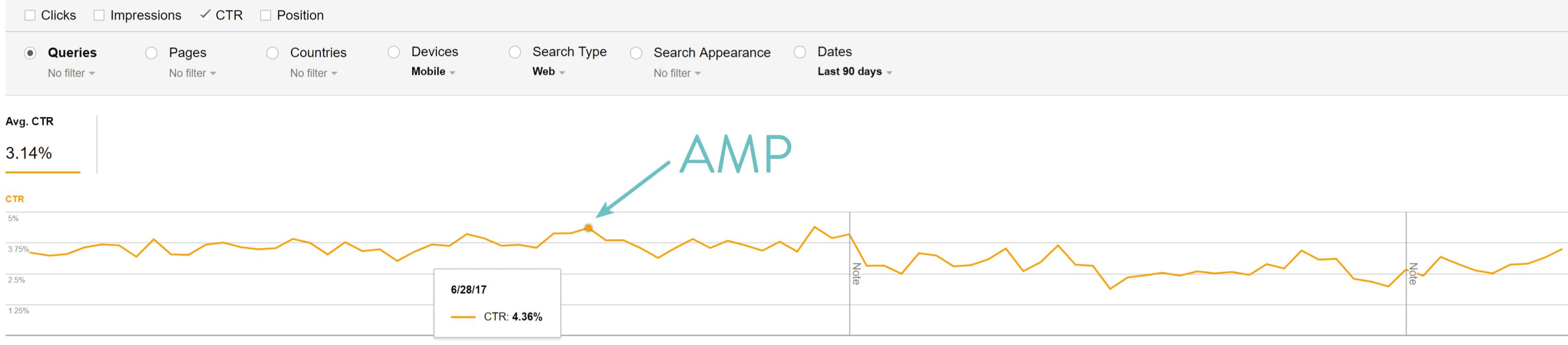 CTR com o Google AMP
