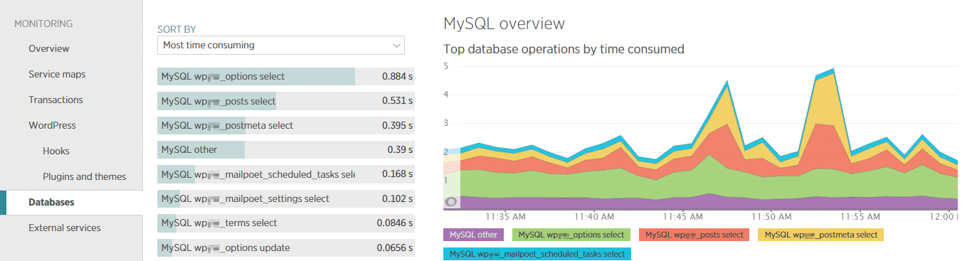 The New Relic databases page shows slow database tables.